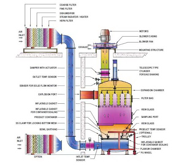 schematic-drawing-fluid-bed-dryer