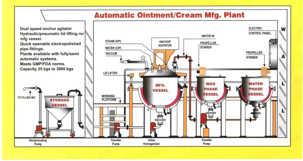 Ointmant Manufacturing plant layout